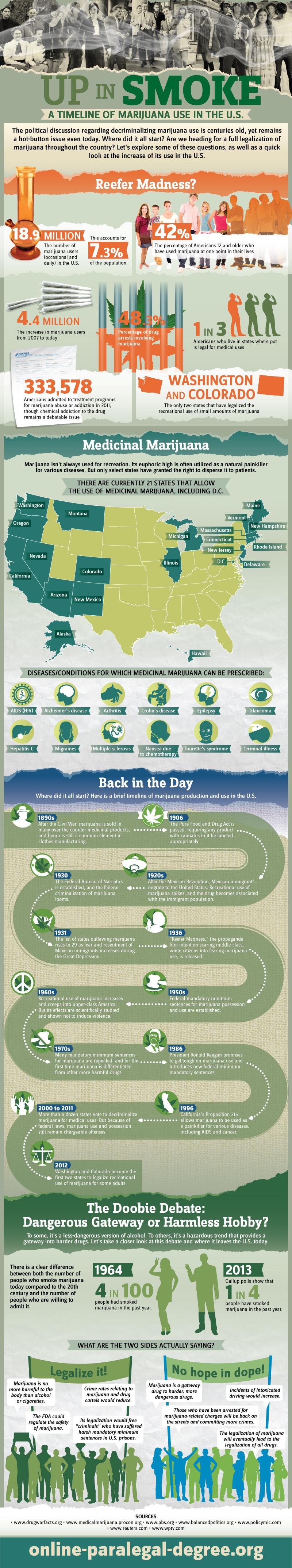 cannabishistory
