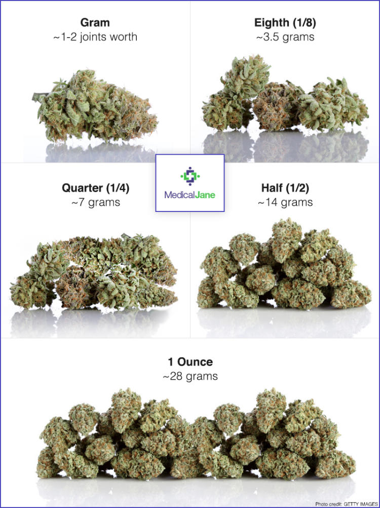 Image result for gram of weed